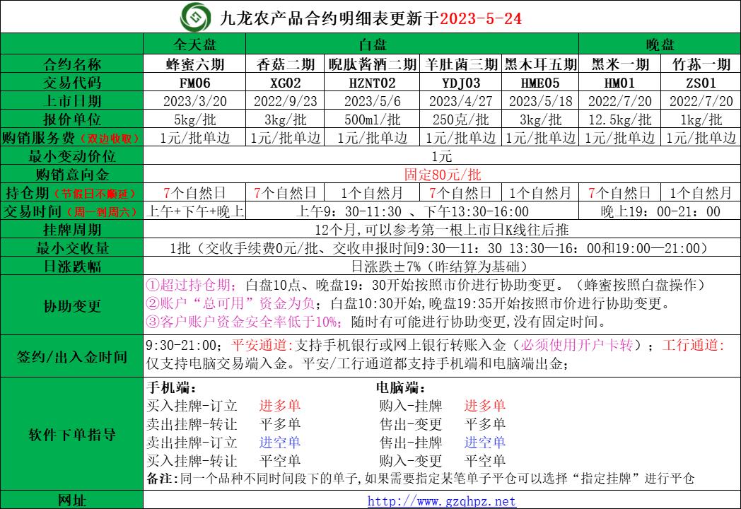 九龙农产品所有合约表格