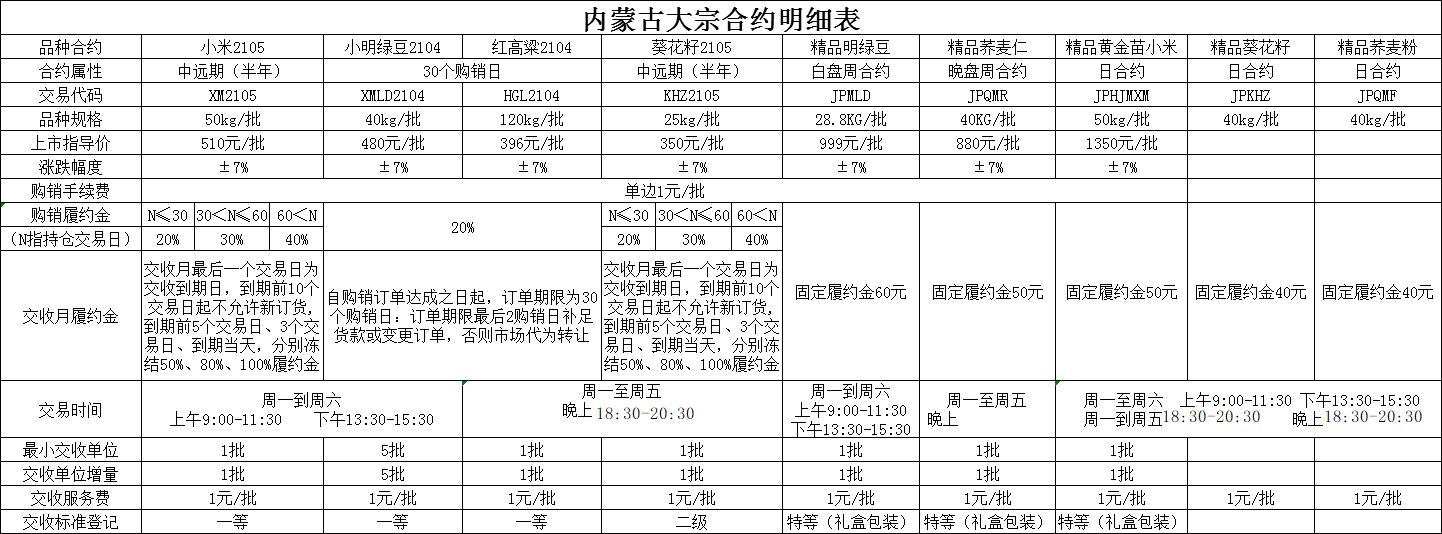内蒙古大宗所有上市品种精简列表